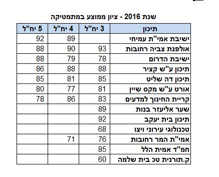 ציון ממוצע במתמטיקה בשנת 2016 ברחובות על פי בתי ספר