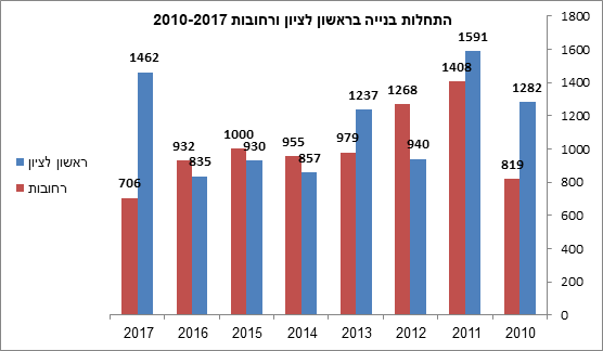 התחלות הבנייה ברחובות ובראשון לציון בשנים 2010-2017