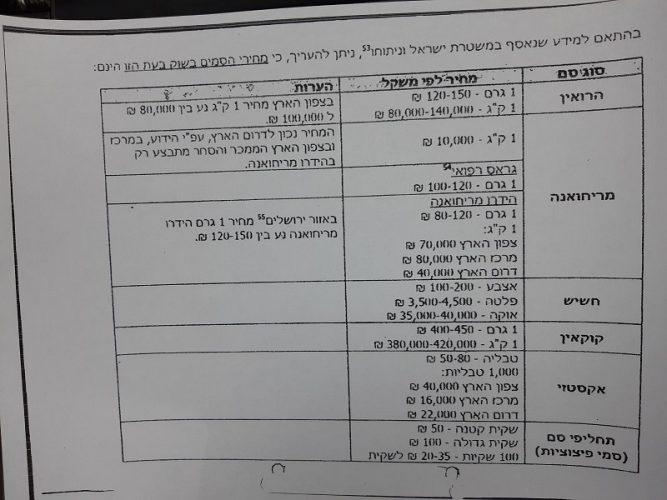 מחירון סמים על פי מידע שנאסף במשטרת ישראל