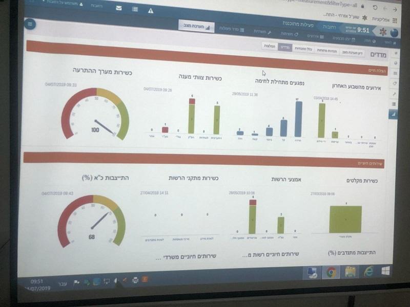 מערכת השוע״ל החדשנית לניהול הנתונים בשעת חירום