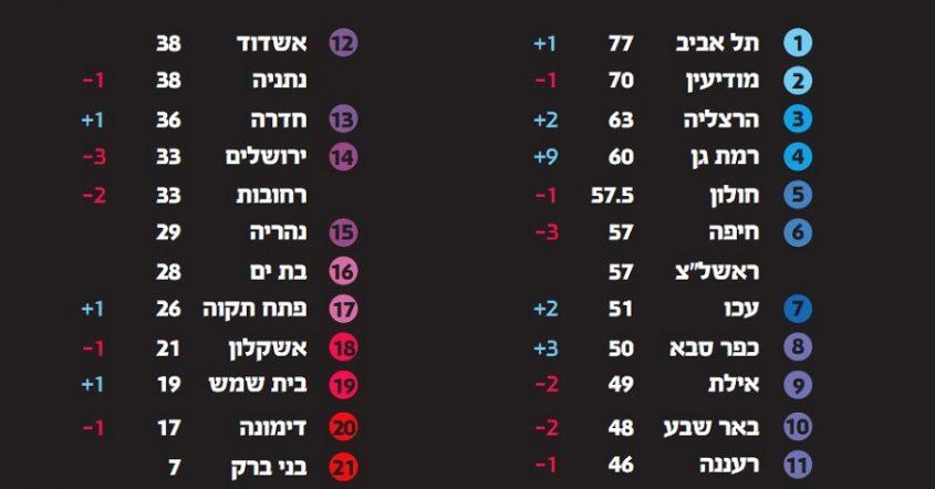 """דירוג 'מדד החופש' לשנת 2019 של תנועת """"ישראל חופשית"""""""